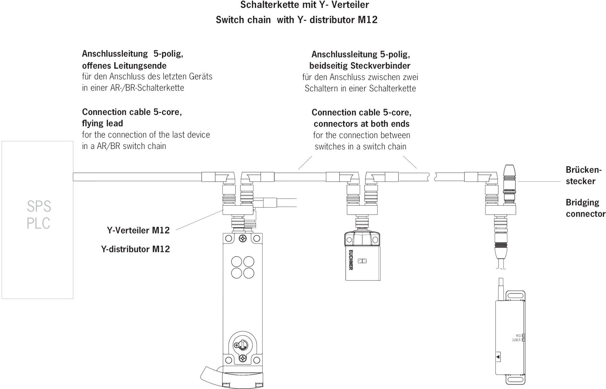 BRUECKEN-STECKER Bridging plug M12 | EUCHNER – More than safety. on